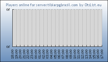 Statistics for server ID 18798