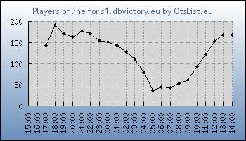 Statistics for server ID 20151