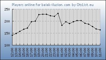 Statistics for server ID 31456