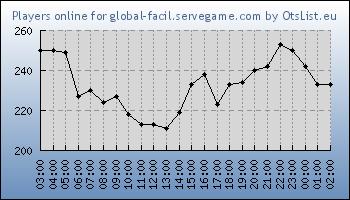 Statistics for server ID 31461