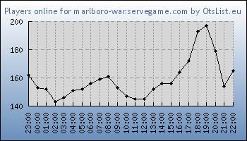 Statistics for server ID 31479