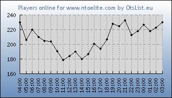 Statistics for server ID 31545