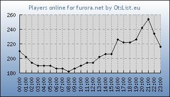 Statistics for server ID 31918