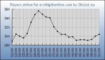 Statistics for server ID 31498