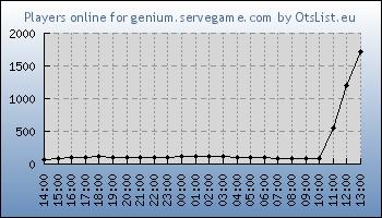 Statistics for server ID 31553