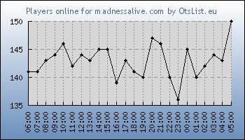 Statistics for server ID 31556