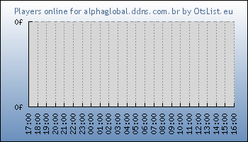 Statistics for server ID 31929