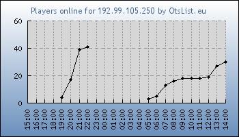 Statistics for server ID 31940