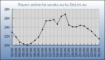 Statistics for server ID 31941