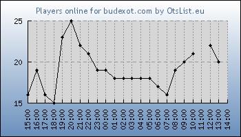 Statistics for server ID 31946