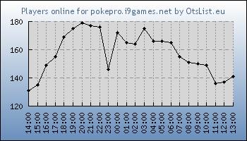 Statistics for server ID 31985