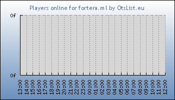 Statistics for server ID 32041