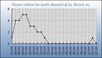 Statistics for server ID 32090