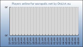 Statistics for server ID 32122