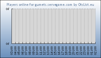 Statistics for server ID 32152