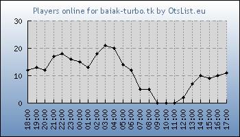 Statistics for server ID 32180