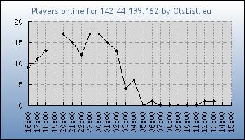 Statistics for server ID 32271