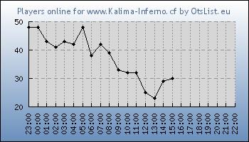 Statistics for server ID 32277