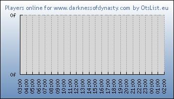 Statistics for server ID 32326