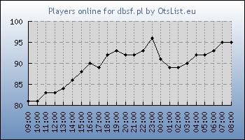 Statistics for server ID 32331