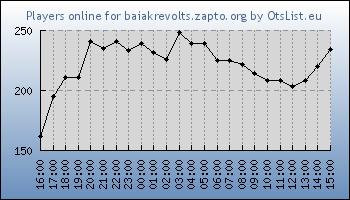 Statistics for server ID 32359