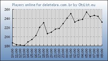 Statistics for server ID 32429