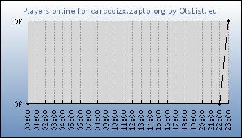 Statistics for server ID 32508