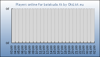 Statistics for server ID 32554