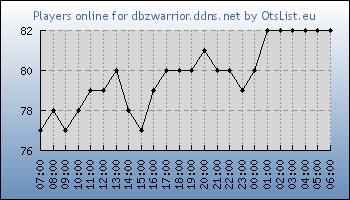 Statistics for server ID 32559