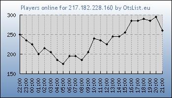 Statistics for server ID 32568
