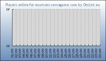 Statistics for server ID 32629