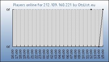 Statistics for server ID 32695