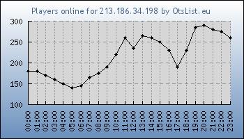 Statistics for server ID 32701