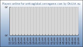 Statistics for server ID 32712