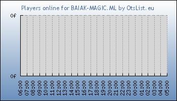 Statistics for server ID 32743