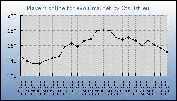 Statistics for server ID 32748