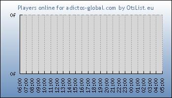 Statistics for server ID 32797