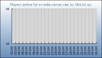 Statistics for server ID 32868