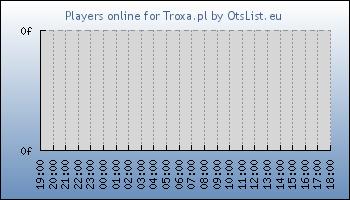 Statistics for server ID 32911