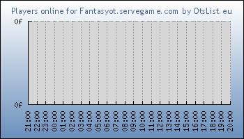 Statistics for server ID 32930
