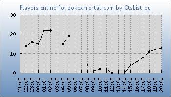 Statistics for server ID 33043