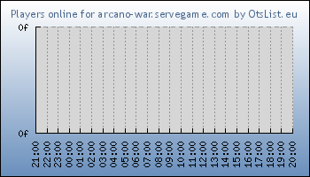 Statistics for server ID 33097