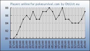 Statistics for server ID 33142