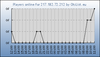 Statistics for server ID 33174