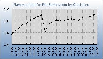 Statistics for server ID 33210