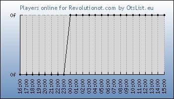Statistics for server ID 33222