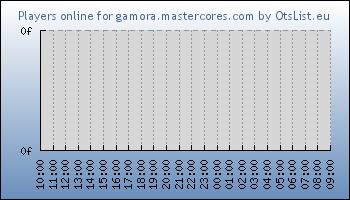 Statistics for server ID 33261