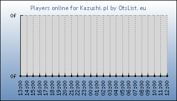 Statistics for server ID 33303
