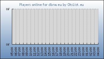 Statistics for server ID 33364