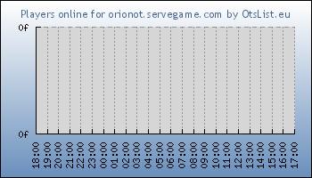 Statistics for server ID 33413